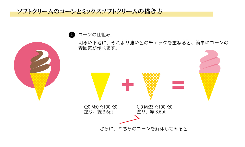ソフトクリームのコーンとミックスソフトクリームの作り方。コーンの仕組みは、明るい下地に、それより濃い色のチェックを重ねて表現しています。