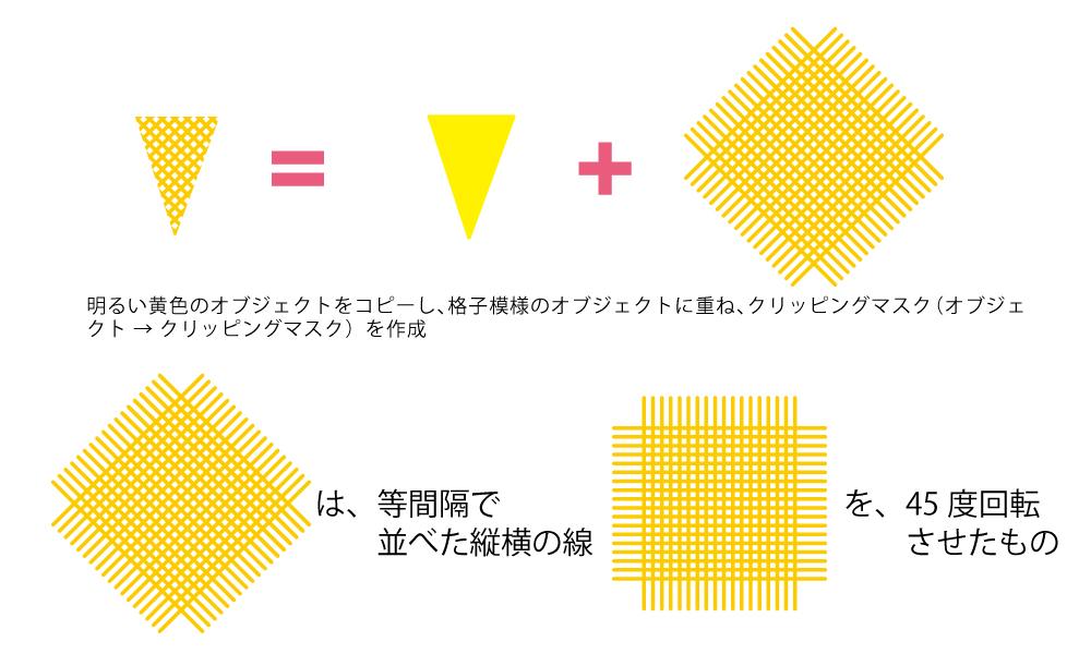 格子模様のオブジェクトに、下地のオブジェクトと同じ大きさのオブジェクトでクリッピングマスクをかけます