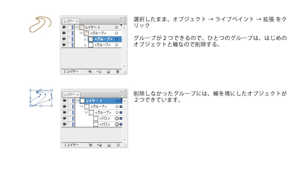 ライブペイントを作成すると、もとのグループとオブジェクトが分割されたグループのふたつができます